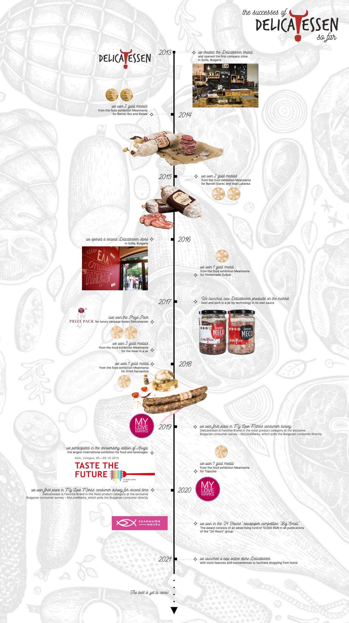 delicatessen_history_timeline